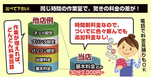 札幌パソコンサポート業者の料金比較。パソコントラブルも、出張パソコン修理も、お得な時間制料金です
