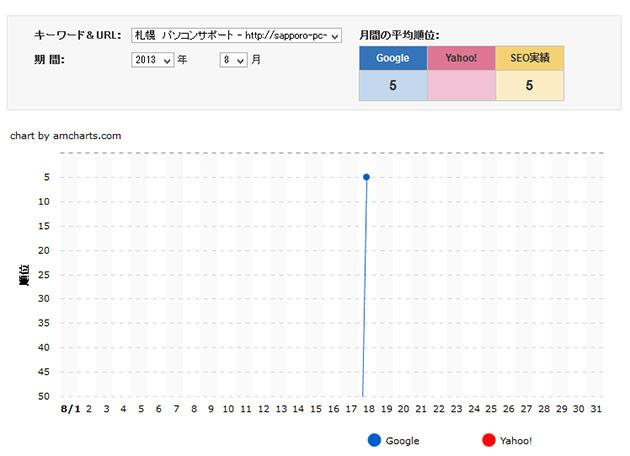検索順位ランキングチェックツールで見ると、圏外から一気に5位にランクイン