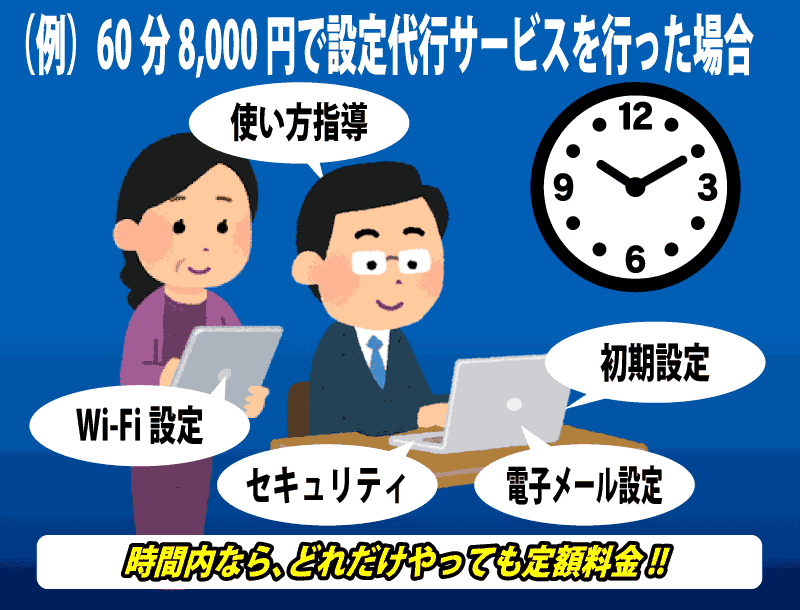 時間制料金でお得な札幌パソコンサポート。定額制で色々頼み放題